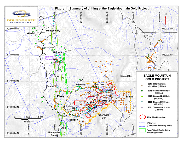 Summary of drilling at the Eagle Mountain Gold Project