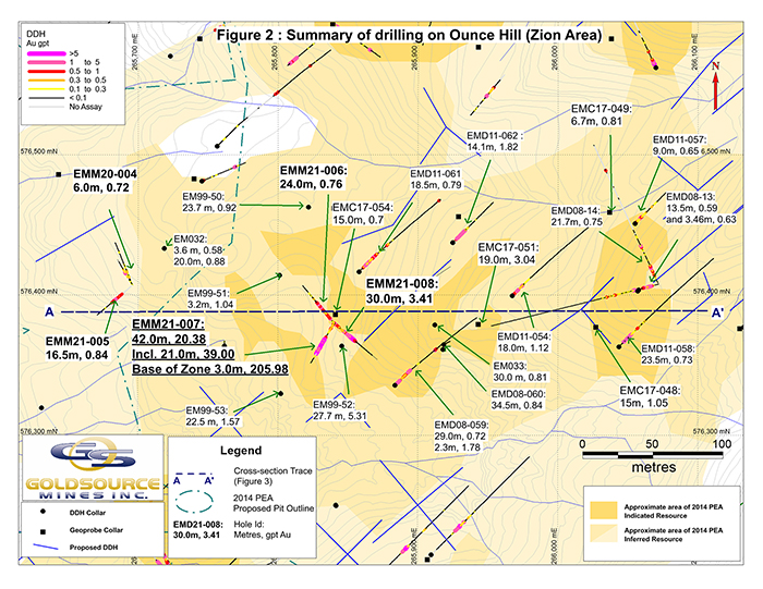 Summary of drilling on Ounce Hill (Zion Area)